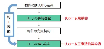 【図】物件決定からローンの申し込みまでの流れ