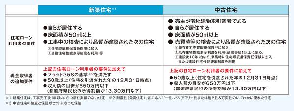 【図2】「すまいの給付金」の対象となる住宅は?(国土交通省の資料より抜粋)