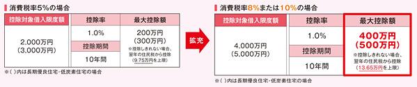 【図1】「すまいの給付金」の対象となる住宅は?(国土交通省の資料より抜粋。検討物件が該当するかは、売主等に確認を)