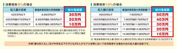 【図3】消費税率に応じて設定される給付基礎額(国土交通省の資料より抜粋)