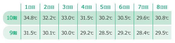 7月のある8日間の温度比較