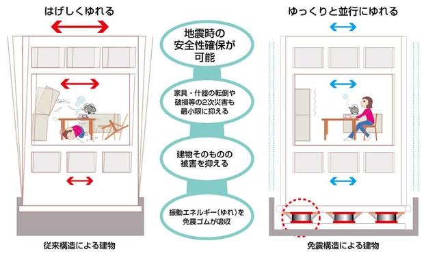 免震構造は建物内部の被害を最小限に食い止める